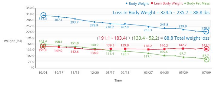 BIA results Weight Loss