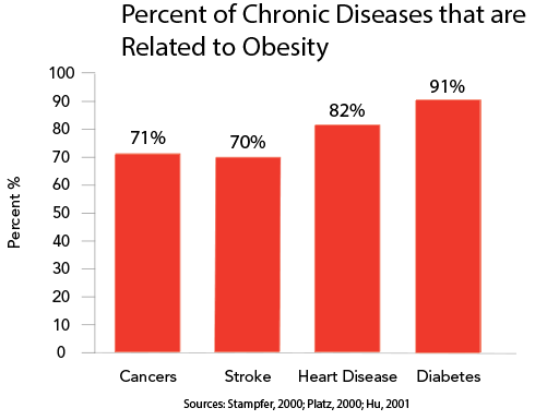 Chronic diseases related to obesity