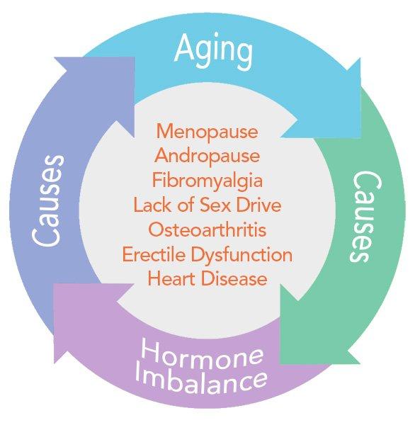 Hormone Imblance