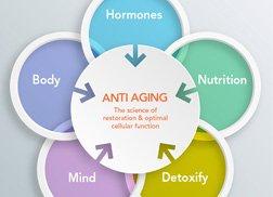 BHRT Anti aging medicine