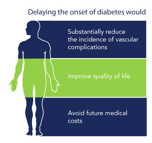 delaying the onset of diabetes would