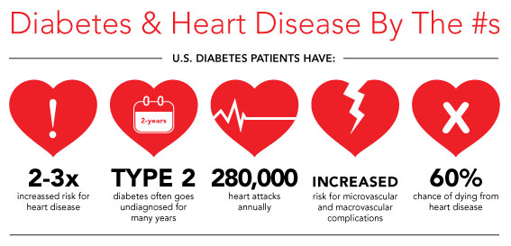 Diabetes and Heart Disease by the Numbers