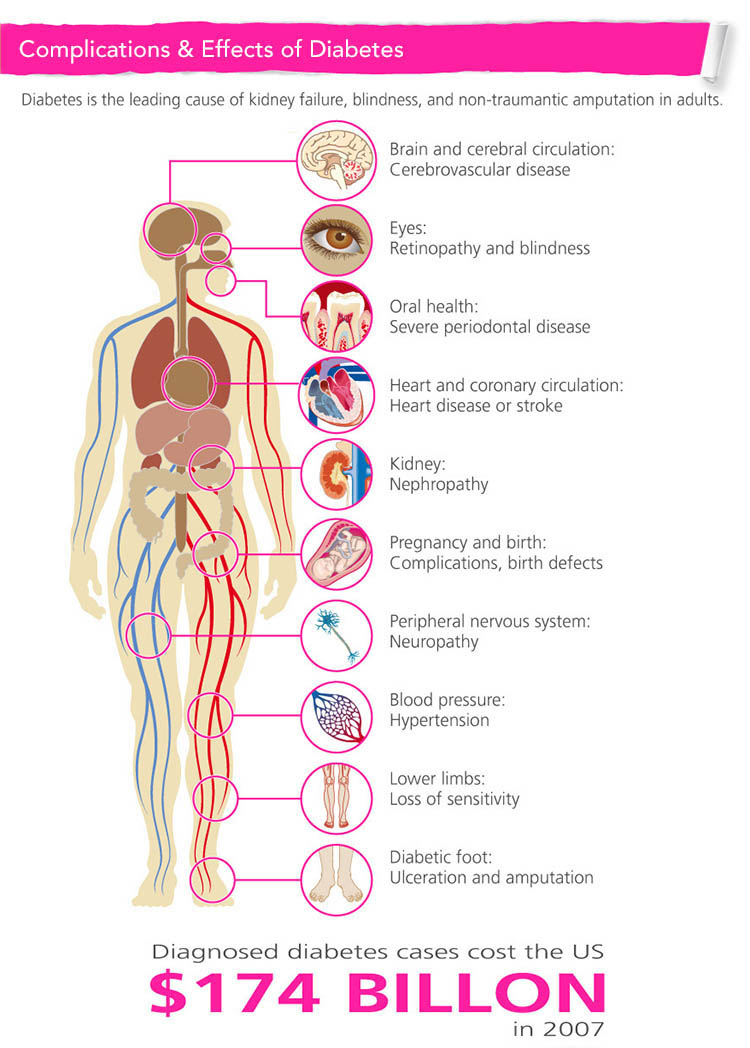 Complications & Effects of Diabetes